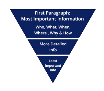 How to Write in the Inverted Pyramid Style